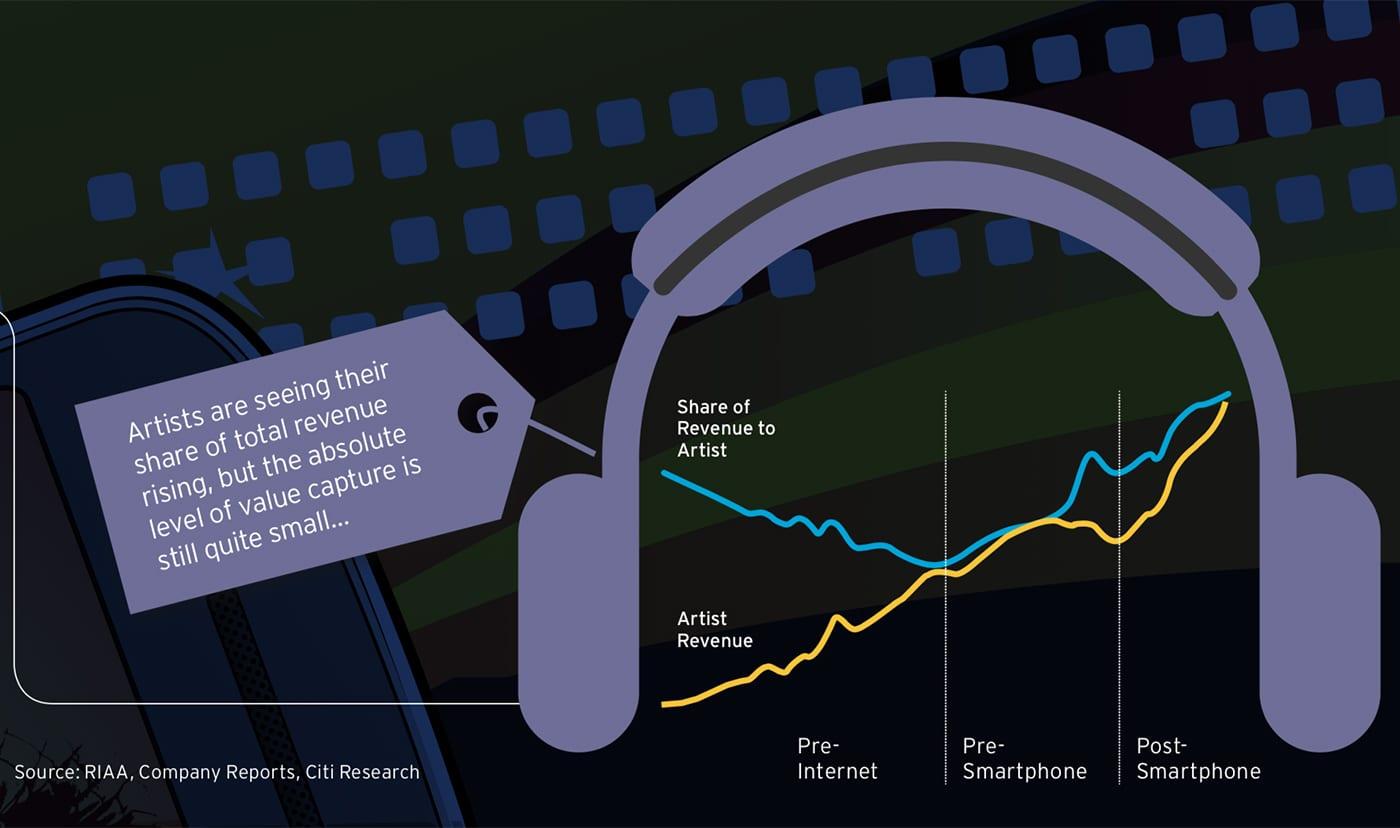 musicians 12%
