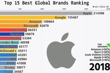 Top Brands: The 15 biggest companies every year since 2000