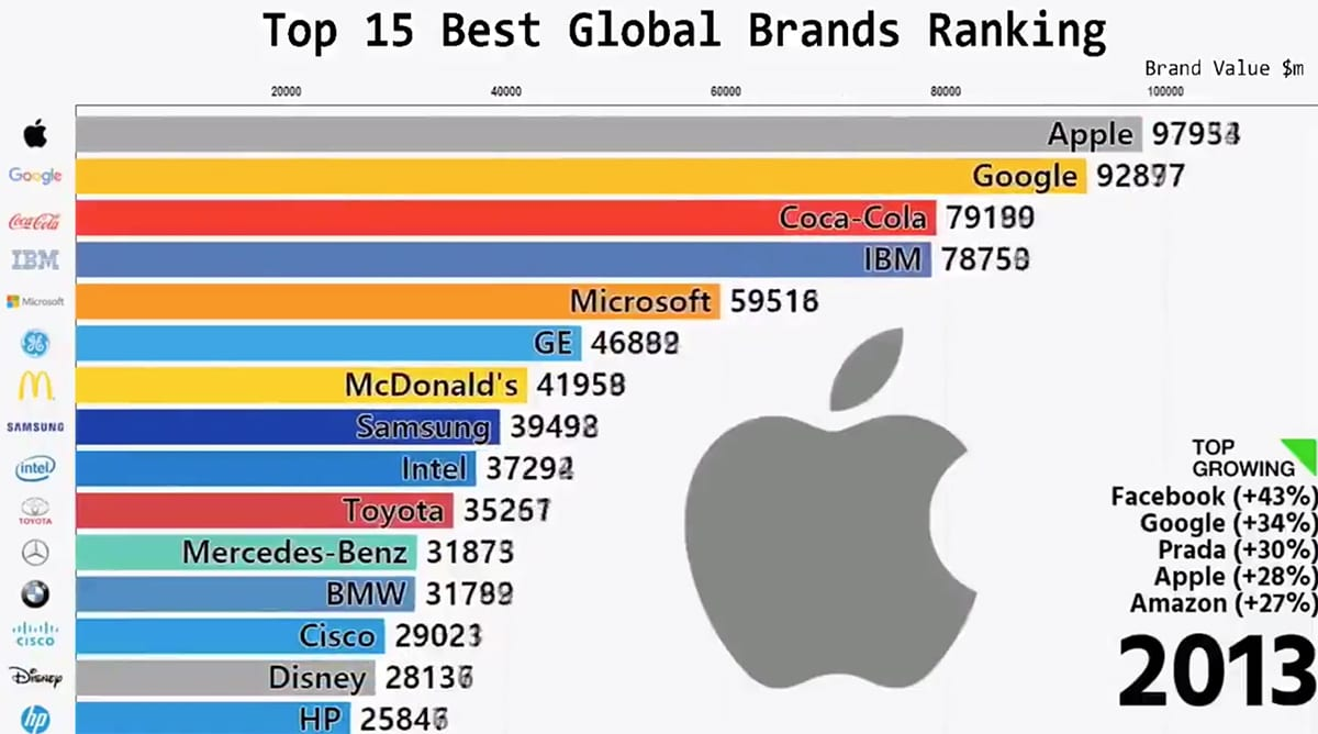 top brands biggest companies biggest brands top 15 brands top 10 brands
